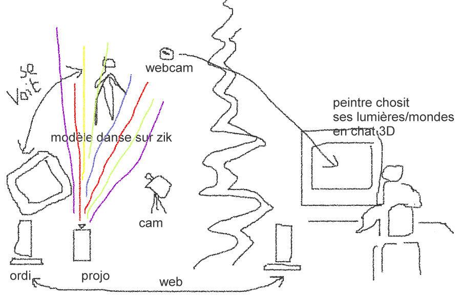 vrml -- puredata - realité augmentée Dispositif